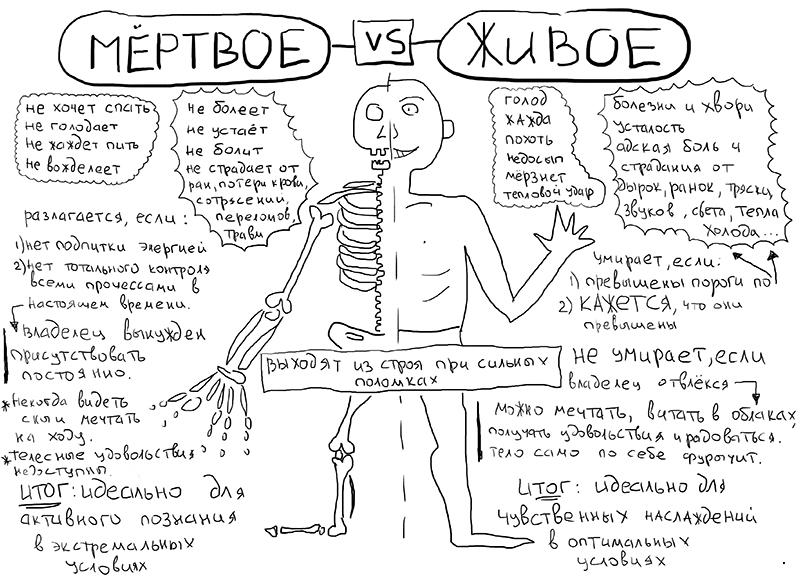 Сравнение - за и против контроля мёртвым или живым телом.